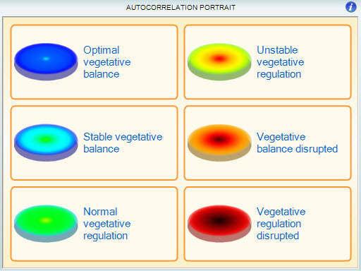 Cardiovascular Adaptation
