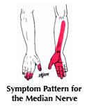 Symptom Pattern