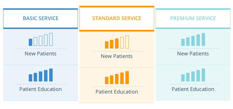 Three Dental Website Service Plans